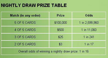 Poker lotto results mi : Craps tools